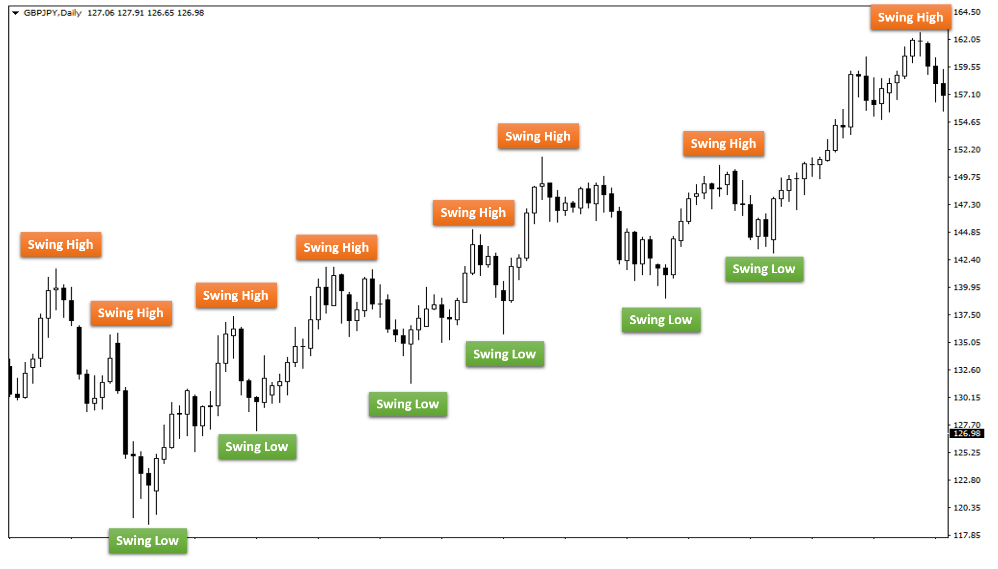 Edu Campaign Fourteen: Trading Styles - Applications In Life